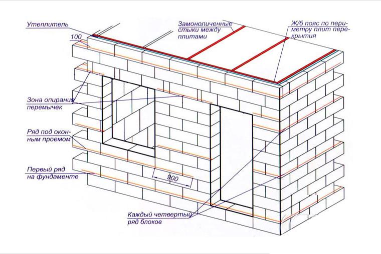 строительный калькулятор для расчета стен из газоблоков