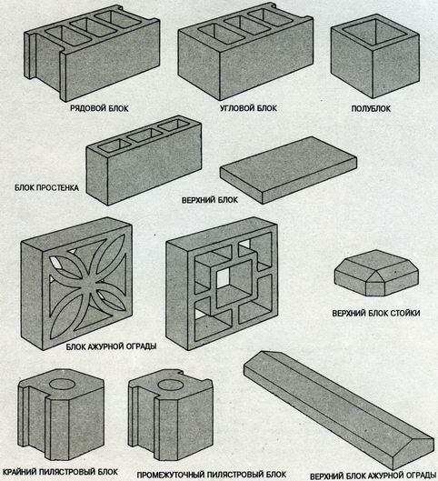 Бетоны признаки виды бетонов бадьи бетона