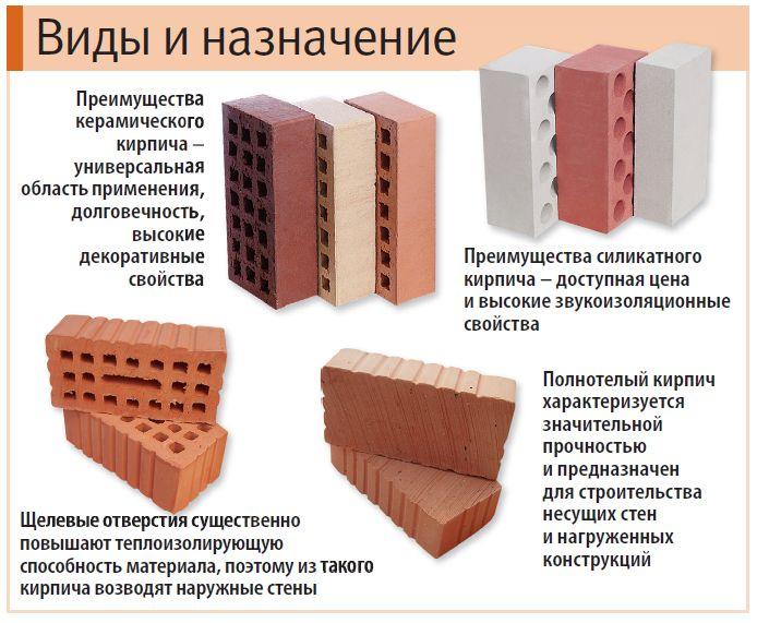 Керамзитобетон или керамический кирпич цементный раствор купить в рязани