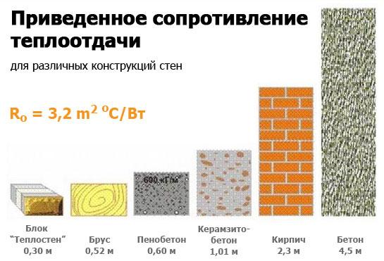 Керамзитобетон сопротивление условия твердения бетона